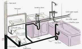 bathroom ideas bathtub rough in plumbing diagram bathroom sink