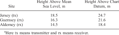 Antenna Heights At The Three Sites Relative To The Mean Sea