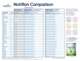 Compare Natalplex Baby Formula Against Leading Brands Baby