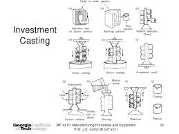 Investment Casting Investment Castings