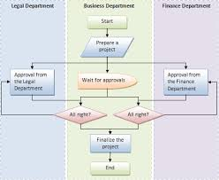 How To Create A Flowchart In Word Microsoft Word 2007