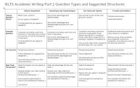 Ielts Opinion Essay Questions
