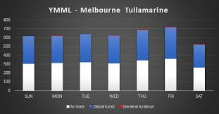 Ymml Melbourne Tullamarine Real Traffic Schedule Winter