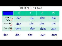 German Grammar Dative Case And The Der Chart Youtube