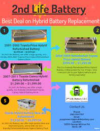 Best Deal On Hybrid Battery Replacement 2ndlifebattery Toyota Prius Hybrid Prius Hybrid Toyota