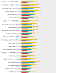 2019 Gpu Benchmark And Graphics Card Comparison Chart Ec Mates