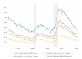 Unemployment Rate Chart Black Unemployment Rate Macrotrends