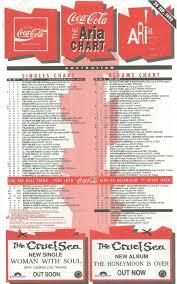 1993 Song Charts Chart Beats September 2018