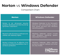 Virus Protection Comparison Chart Difference Between Norton And Windows Defender Difference