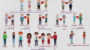 Family Relations Chart English Family Tree Chart Useful Family Relationship Chart With Family Words In English