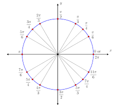 Angl Es Special Angles On Unit Circle Brilliant Math Science Wiki