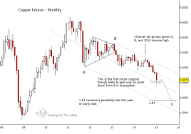 Copper Chart Why Copper Prices Have Much Farther To Fall See It Market