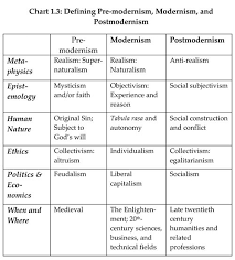 Enlightenment Thinkers Comparison Chart Postmodernism 101 Philosophy Theories Postmodernism