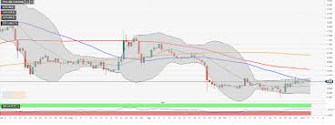 Etc Usd Chart Ethereum Classic Price Analysis Etc Usd Recovery Capped By