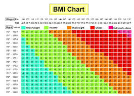 Are You Obese Overweight Use This Chart To Find Out