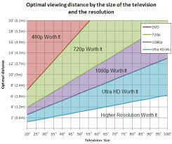tv size to distance calculator and