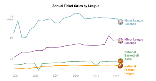How Popular Is Baseball Really The New York Times