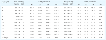 Blood Pressure Chart By Age Pediatric Blood Pressure Chart Cdc Www Bedowntowndaytona Com