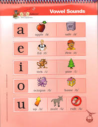 Fundations Vowel Keyword Sounds Poster Wilson Reading
