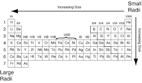 ionic size l2chemistryperiod1 ionic size group 2