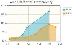 Jqplot Bar Chart Example Jqplot Charts