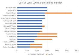 Dc Metro Cost Chart Are Rtds High Fares Bad For Denverites Yes And No