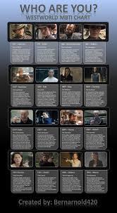 Myers Briggs Westworld Personality Chart Westworld