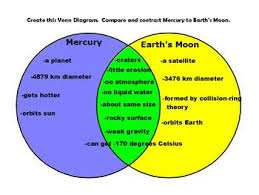 Earth Moon Venn Diagram Mercury Vs Earths Moon Graphic Organizer Venn Diagram Activboard