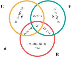 Triple Venn Diagram Venn Diagram Examples Problems Solutions Formula Explanation