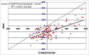 Sectional Density Chart View Image