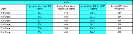 Nwea Map Scores Grade Level Chart 2015 Sourcekeywordteamnet