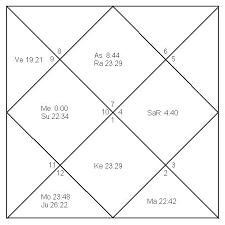 Birth Chart Abhishek Bachchan Astrological Analysis