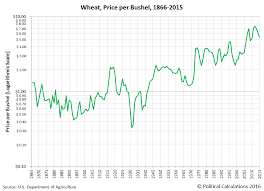 Political Calculations 150 Years Of U S Wheat Prices