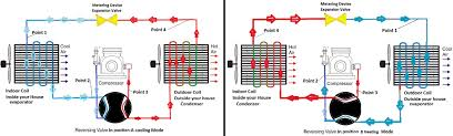 how does a heat pump work heat pump heating and coolong side by side look at the reversing valve