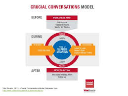 crucial conversations summary without these skills you may as well have a glass ceiling page 2