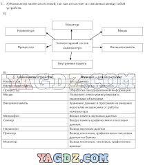 ГДЗ по информатике класс Матвеева рабочая тетрадь Часть 1