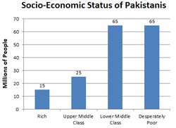 2017 Federal Poverty Level Chart Pdf Poverty In Pakistan Wikipedia