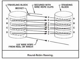 purchase system for ship launching and docking above illustrations show different reeving methods of four sheav blocks the round robin reeving system is not particularly efficient because the purchase