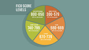 Fico Credit Score Range Chart How To Get A Fico Credit Score Our Deer