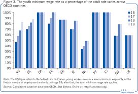 Global Minimum Wage Chart Iza World Of Labor How Are Minimum Wages Set