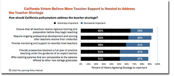hiring non certified teachers no way to address teacher shortage ca teacher shortage survey