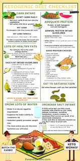 Amount Of Carbs In Foods Chart Ketogenic Diet 9 Keto Charts To Help Keep You On Track