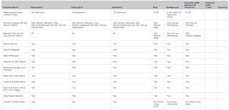 Sql Server 2008r2 Edition Comparison Pricing Clint