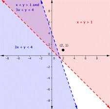 See the following steps : Graphing Systems Of Inequalities