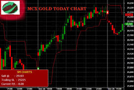 Mcx Gold Live Chart Today Mcx Gold Chart Today Free Mcx Gold Tips Gold Tips Gold