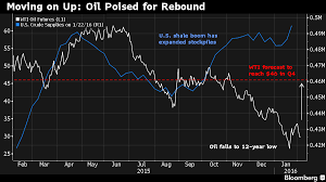 Brent Price Chart Bloomberg Is It Time To Bet Your Bottom Dollar On Oils Bottom