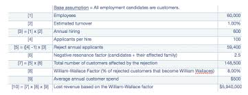 How To Reject A Job Candidate The William Wallace Factor And Candidate Relationship Management