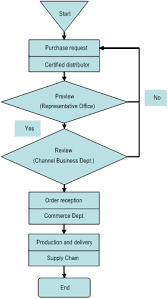 image          gifpurchasing process flow diagram photo album diagrams