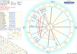 Donald Trump Natal Chart Scope Emdonald Trump An Astrological Analysis Of His Birth