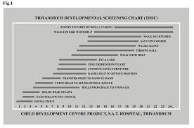 Denver Developmental Scale Chart Development And Validation Of Trivandrum Development
